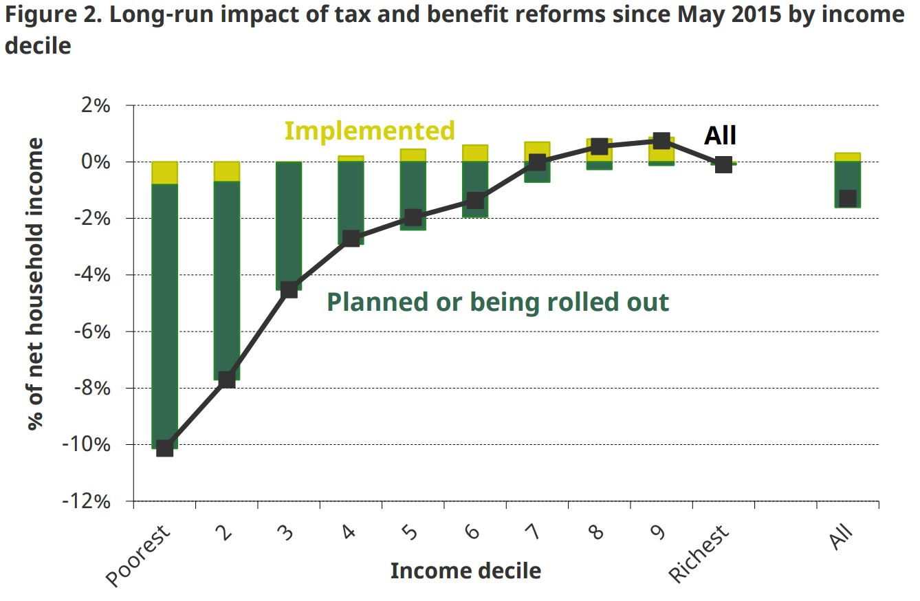 https://www.ifs.org.uk/uploads/images/election2017_images/page_images/long%20run%20impact%20benefits.JPG