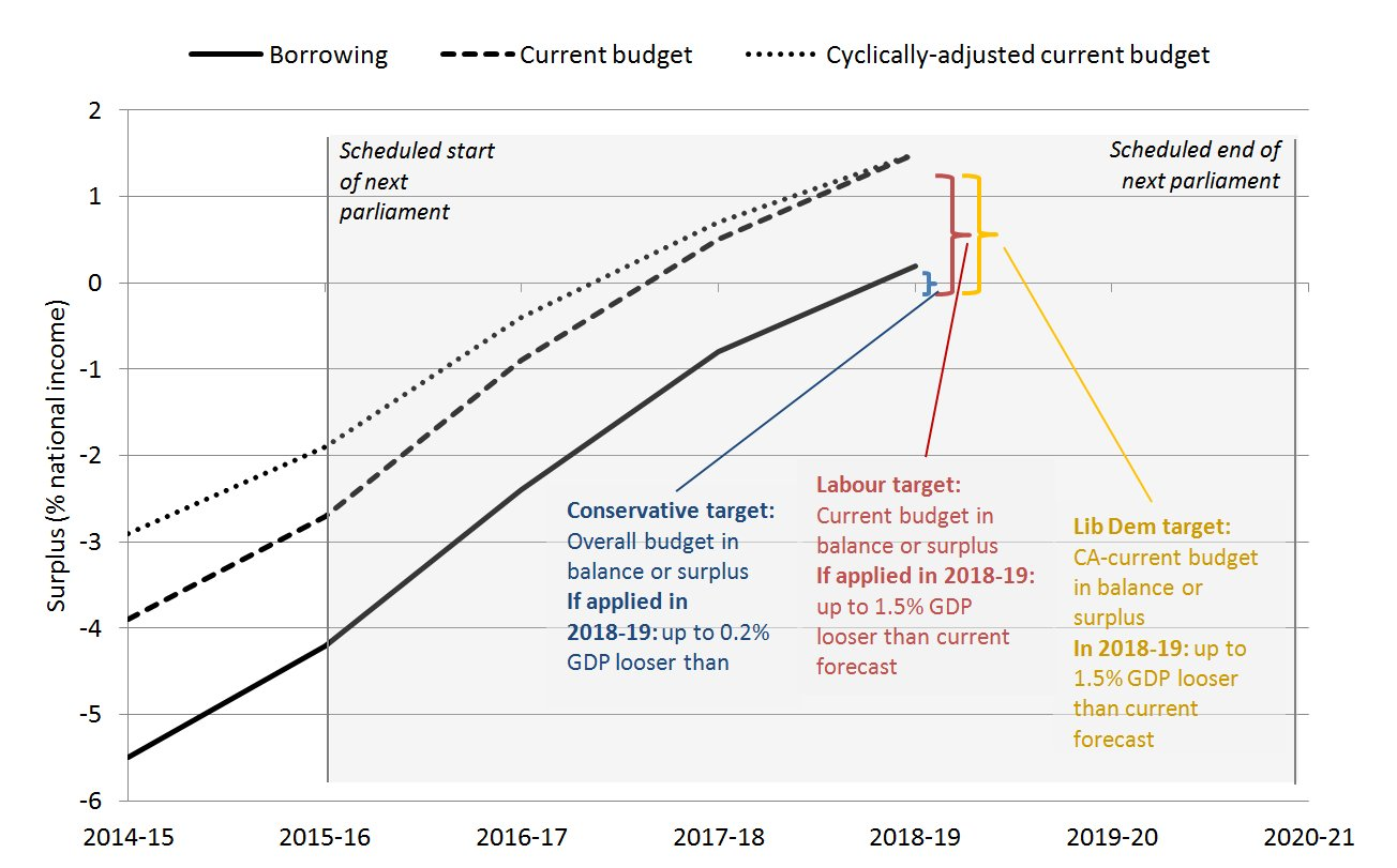 Comparing the parties' fiscal targets