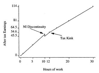 estimating_labour_supply_responses_using_tax_reforms