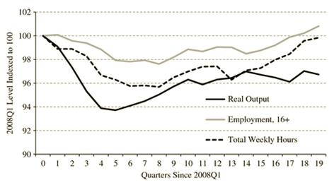Figure. Changes to UK output, employment and hours