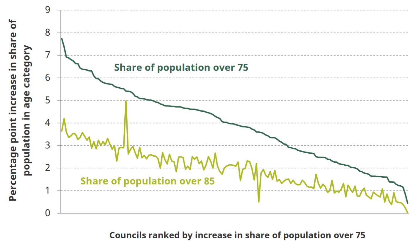 Figure: Increase in share of population that is over 75 and over 85 between 2016 and 2035, by council