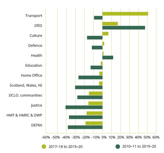 Figure 5. Real-terms departmental budget changes, 2010–11 to 2019–20