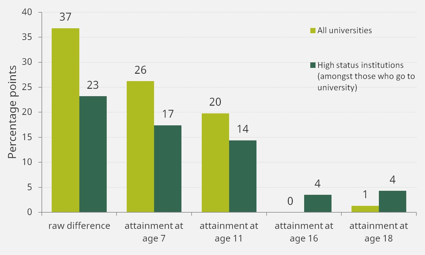 Differences in the % of state school students from the richest and poorest 20% of families who go to university, controlling for attainment at different ages