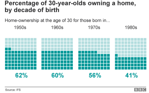Percentage of 30 year olds owning a home