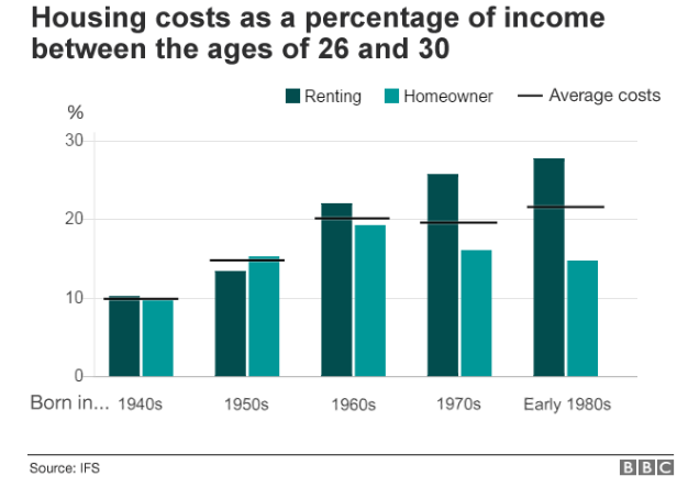 Housing costs as a percentage of income