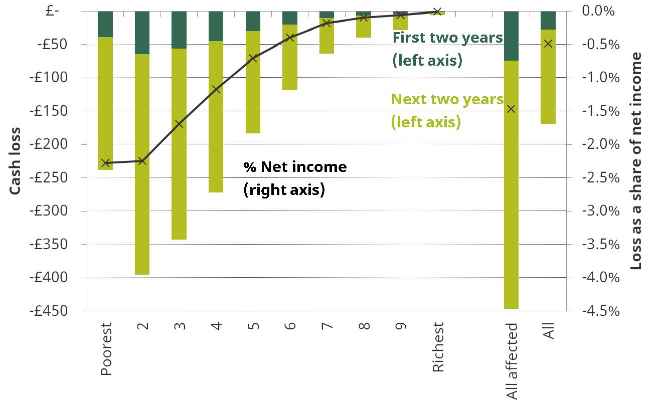Figure 1. Distributional impact of the benefits freeze between 2015-16 and 2019-20