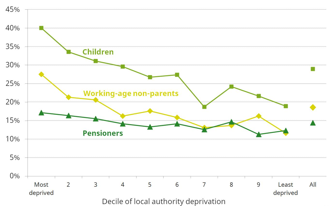 Figure 3. Absolute poverty rates (AHC), 2012–13 to 2015–16 average (GB), by local authority deprivation index decile
