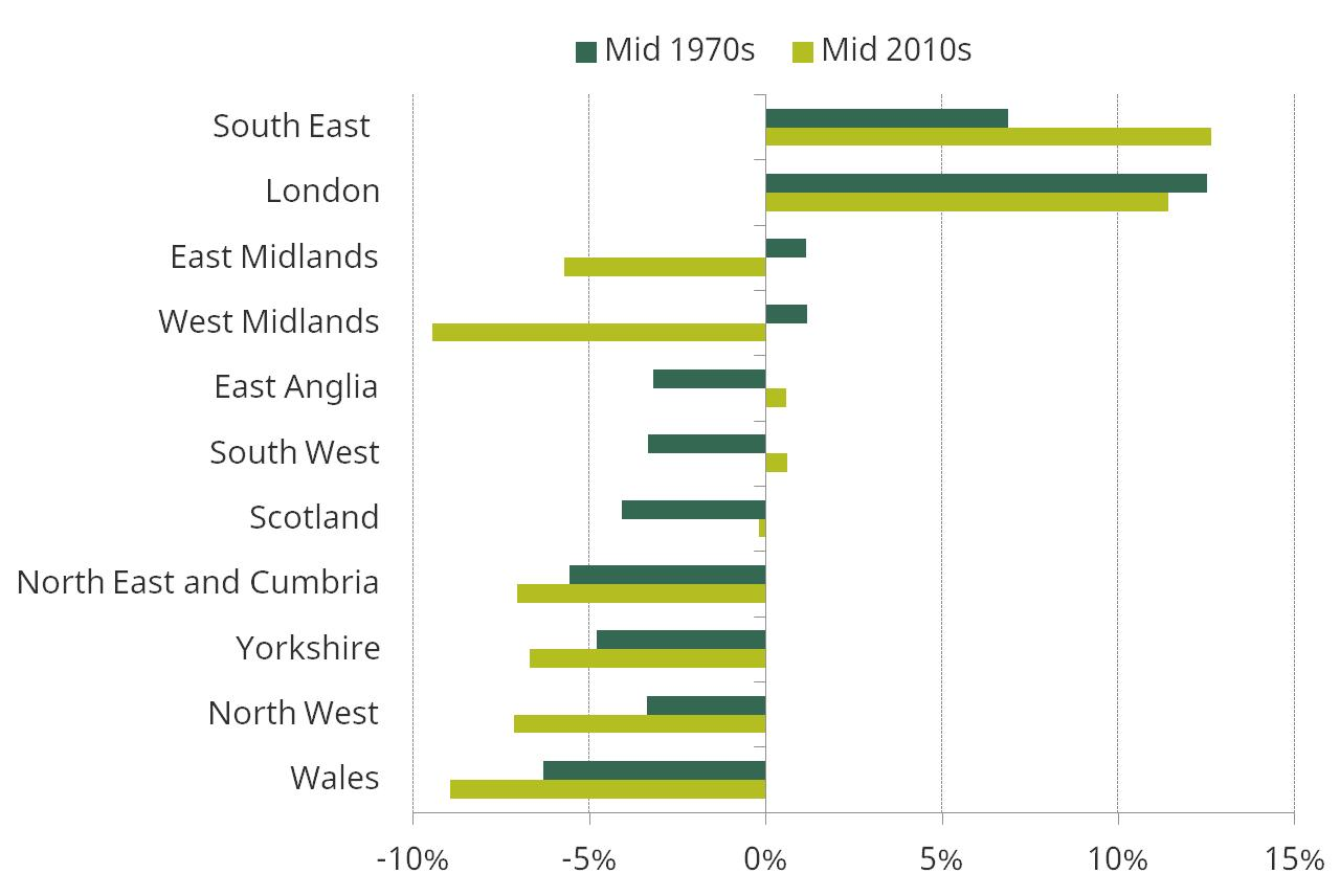 Figure 4. Percentage difference between median income in each region and nation of Great Britain and overall median income, 1972 to 1976 and 2013–14 to 2015–16 (BHC)