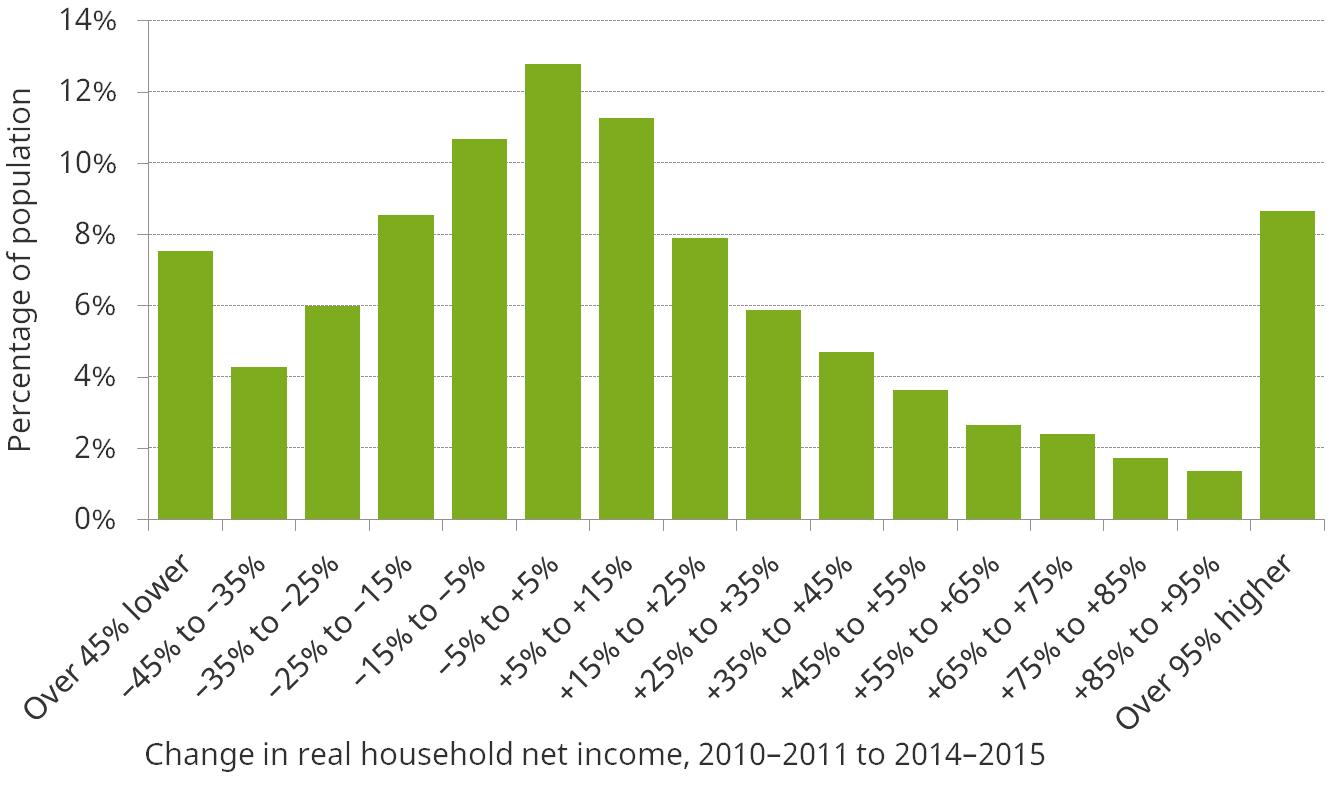 Figure 5. Change in real household net income between 2010–2011 and 2014–2015