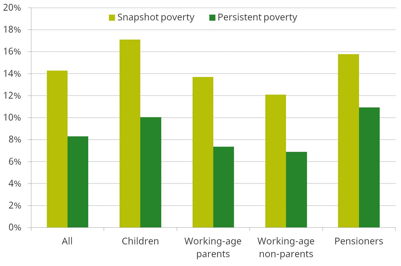 Figure 7. Absolute poverty rates, 2012–2015 (BHC), by demographic group