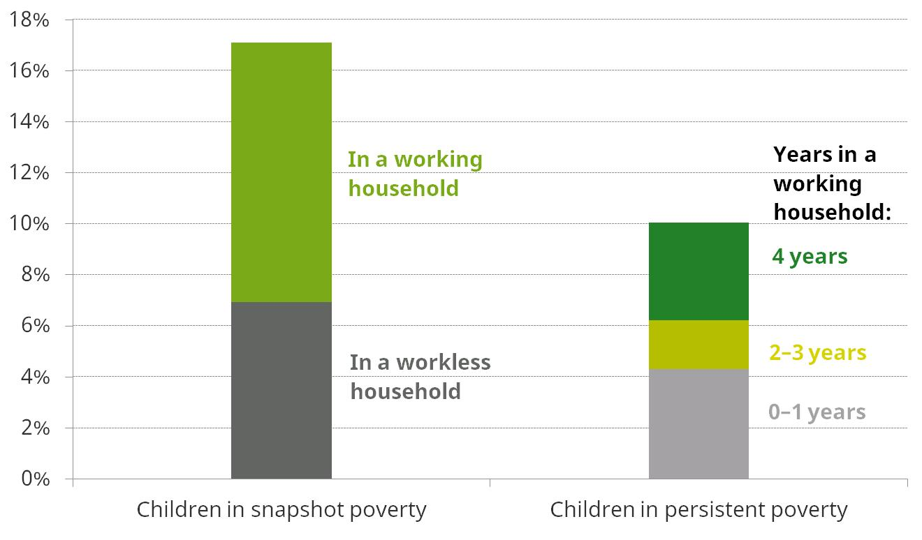 Figure 8. Absolute child poverty rates, 2012–2015 (BHC): household work status composition