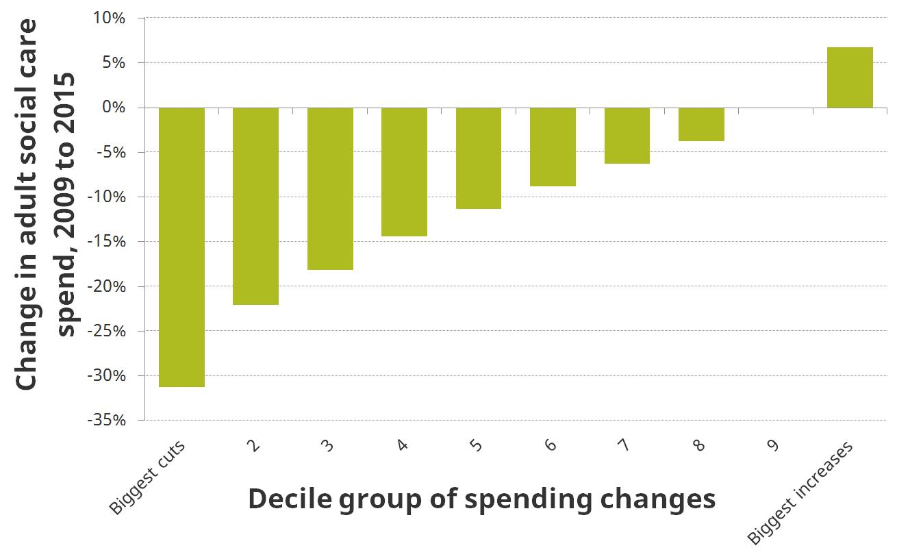 Figure. Real-terms change in adult social care spending per adult by deciles of cuts, 2009–10 to 2015–16 (%)