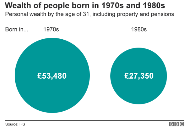 Wealth of people born in the 1970s and 1980s