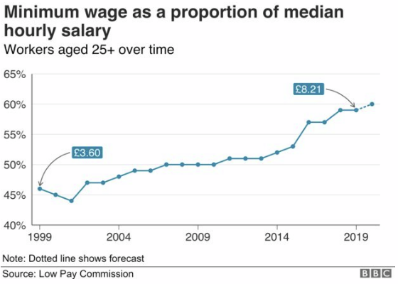 minimum_wage_how_high_could_the_lowest_salaries_go