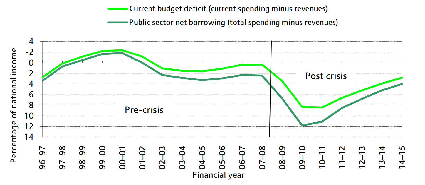 the_public_finances_1997_to_2010