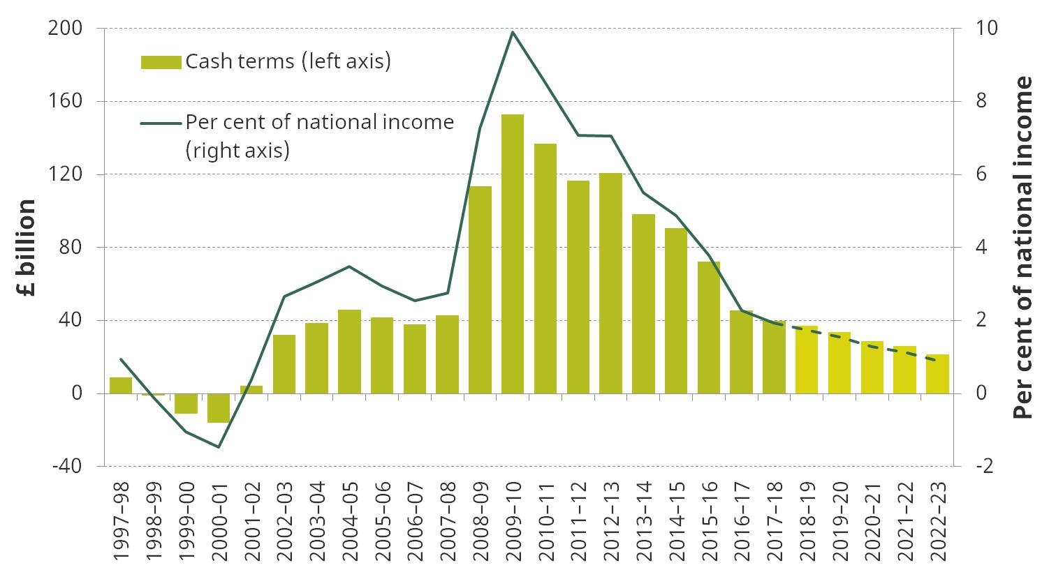 Figure. Public sector net borrowing since 1997–98