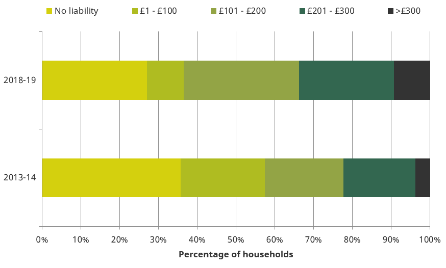 Net council tax liability among working-age households in England who have no bill to pay under the pre-2013 system